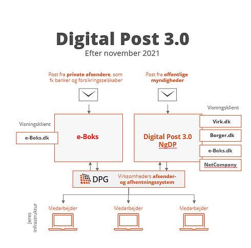 digital-post-30.jpg