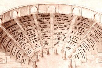 Giulio Camillo Delminio Memory Theater,