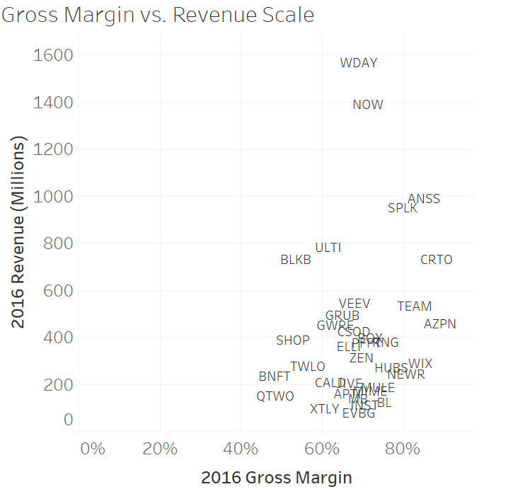 Why EV/Rev is the wrong way to value companies