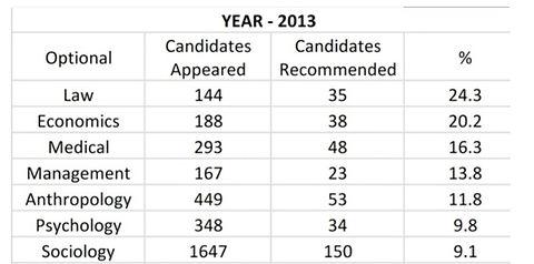 Sucess Rate UPSC (2013)