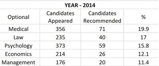 Sucess Rate UPSC (2014)
