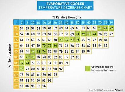 evaporative-cooler-humidity-chart-newair