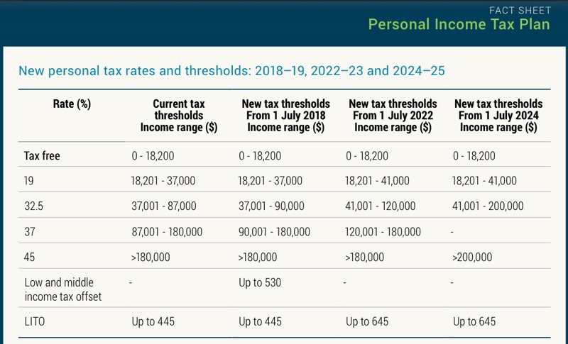 New personal tax rates & thresholds 2018-2019, 2022-23 and 2024-25