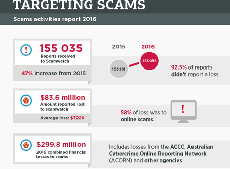 Businesses Lost an Average $10,000 to Scams in 2016