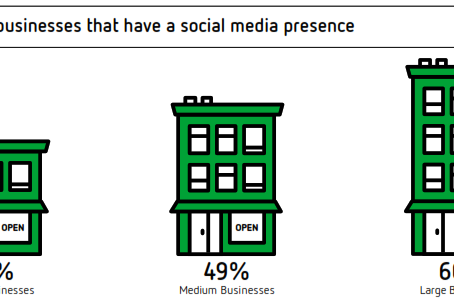 Consumer Social Media use rising while business use struggling