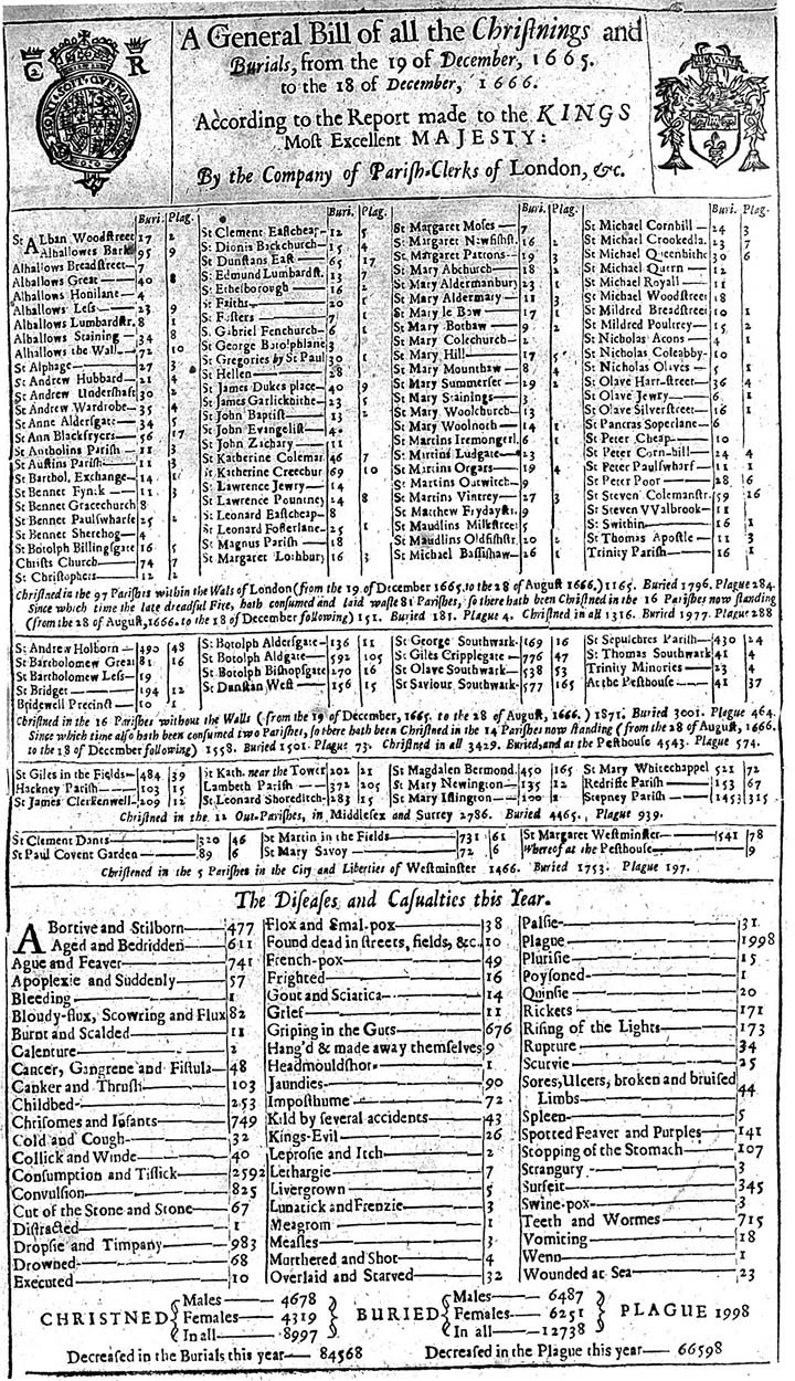 One of London's Bills of Mortality from Dec 1665