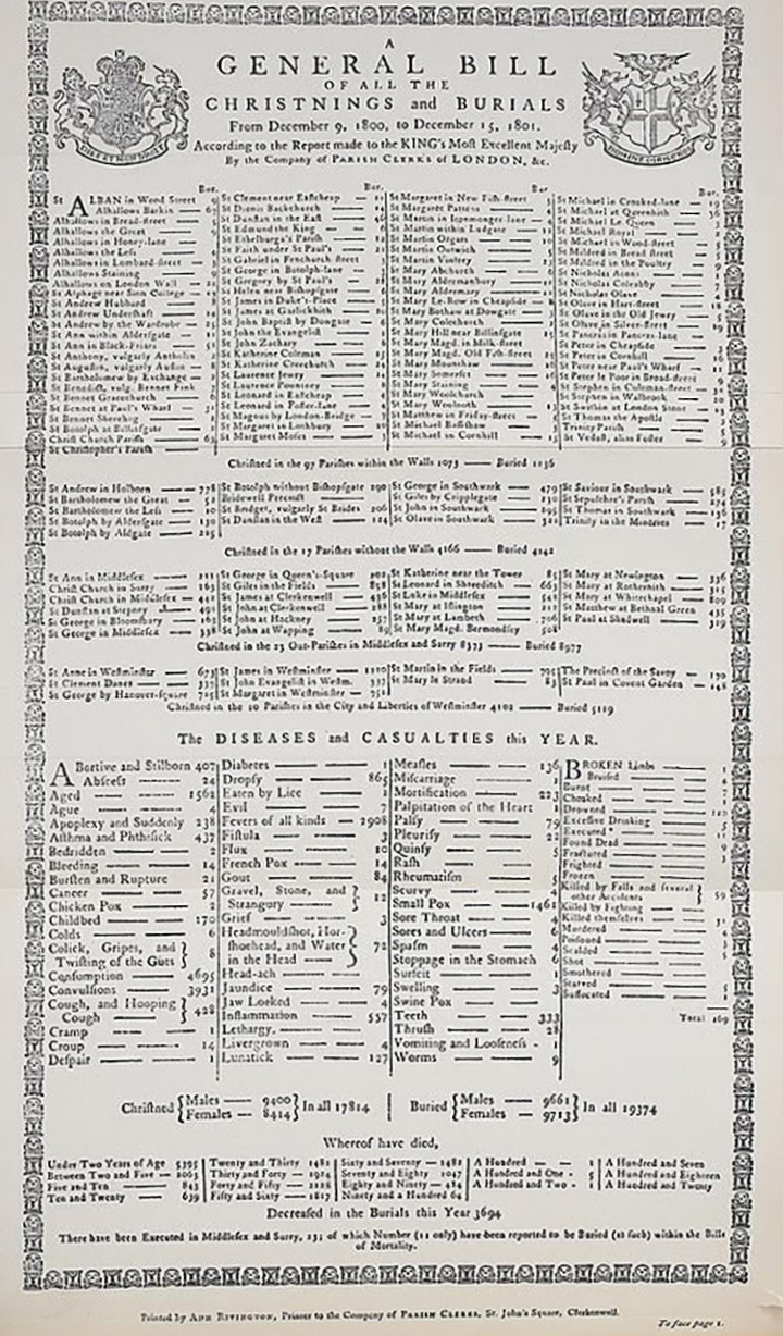 One of London's Bills of Mortality from the 1800s