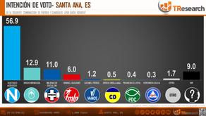 SANTA ANA, EL SALVADOR: ¿QUIÉN GANA LA ELECCIÓN 2021?