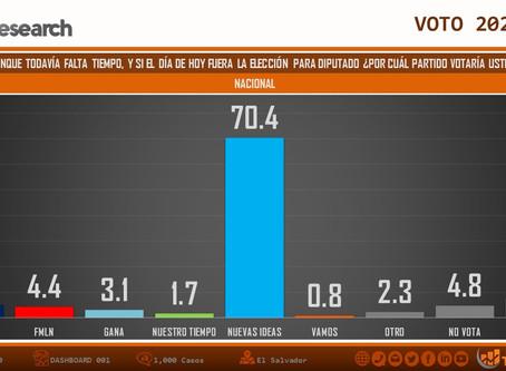EL SALVADOR: ¿QUIÉN GANA LA ELECCIÓN 2021?