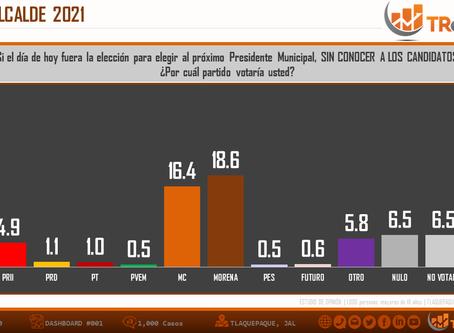 TLAQUEPAQUE, JAL: ¿QUIÉN GANA LA ELECCIÓN?
