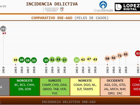 #MÉXICO: La Incidencia delictiva incrementa