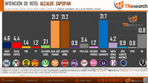 ZAPOPAN: ¿Quién gana Zapopan?
