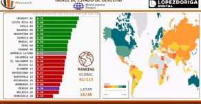 #MÉXICO: Índice de Estado de Derecho   The World Justice Project