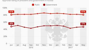 Aprobación gubernamental del Presidente Vladímir Putin