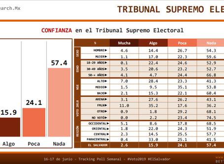 #ElSalvador: Más del 81% de los ciudadanos no tienen confianza en el TSE