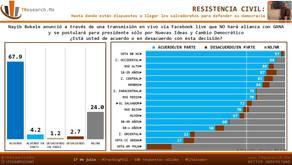 #ElSalvador: RESISTENCIA CIVIL Hasta donde están dispuestos a llegar