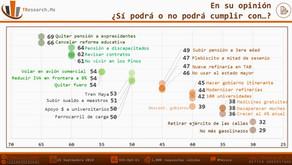 #MÉXICO: Sondeo 25 Propuestas de AMLO ¿Podrá o no podrá cumplirlas?