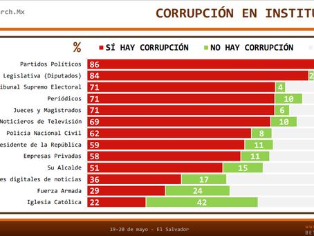 #ElSalvador: 71% de los salvadoreños considera que existe corrupción en el TSE