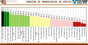 #MÉXICO #VIEW: VALUE INDEX IN THE WEB- Ranking de mandatarios en México