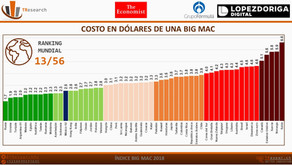[ÍNDICE] BIG MAC 2019 The Economist