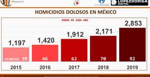 #MÉXICO   Homicidios en México