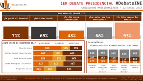 #México: Sondeo Post Debate 22/Abr