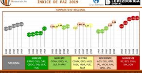 #MÉXICO: Índice de Paz 2019 Comparativo Estatal e Internacional