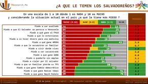 #ElSalvador ¿A QUE LE TEMEN LOS SALVADOREÑOS?