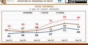 #MEXICO: Encuesta de Seguridad Pública Urbana INEGI (Sep/18)