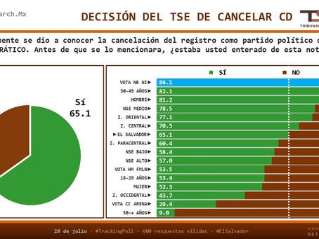 #ElSalvador: 75% considera que la decisión del TSE sobre CD fue incorrecta