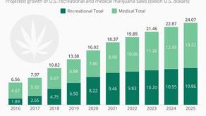 Las ventas de marihuana medicinal en 2018