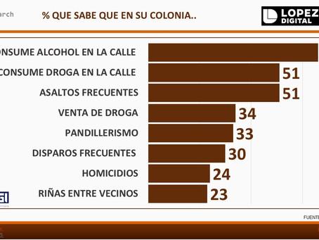 #MÉXICO: Las 10 conductas delictivas o antisociales 2018