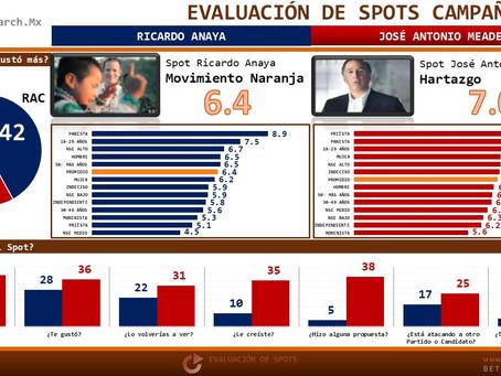 Evaluación de Spots Campaña 25/Ene