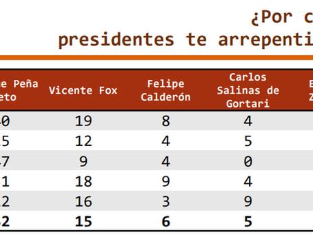 #México: ¿Por cuál de los siguientes presidentes te arrepentirías de haber votado? quinto-poder.mx