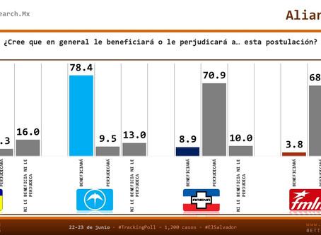 #ElSalvador: Alianza  @NuevasIdeasSV  @CD_ESAA ¿A quién beneficia y a quién perjudica? #Voto2019 ? #
