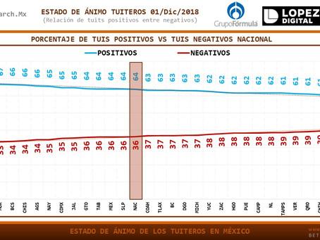 #MÉXICO: Estado de ánimo de los tuiteros el 1/Dic/2018