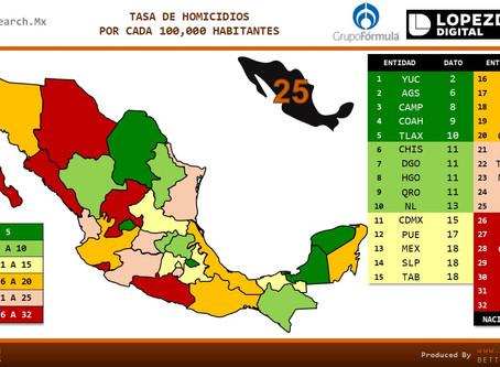 #MÉXICO: Tasa de Homicidios, Comparativo estatal e internacional