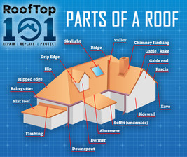 Parts of a Roof Ad
