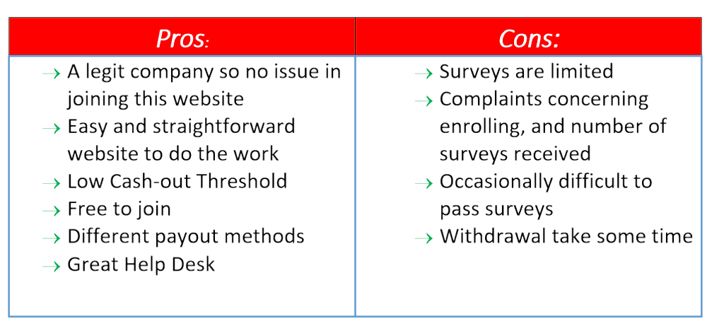 opinion bureau pros and cons