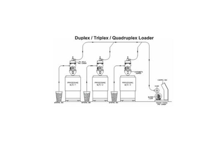 duplex / triplex / quadruplex Hopper Loader Configuration | injection molding machine auxiliary