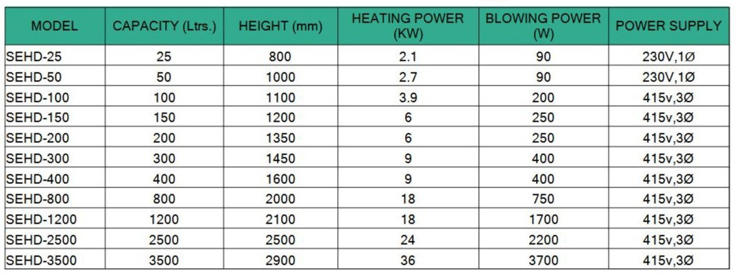 Hot Air Dryer | System Specifications | Injection Molding machine Auxiliary