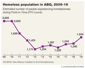 G_jd_20aug_Homeless_trendline.png