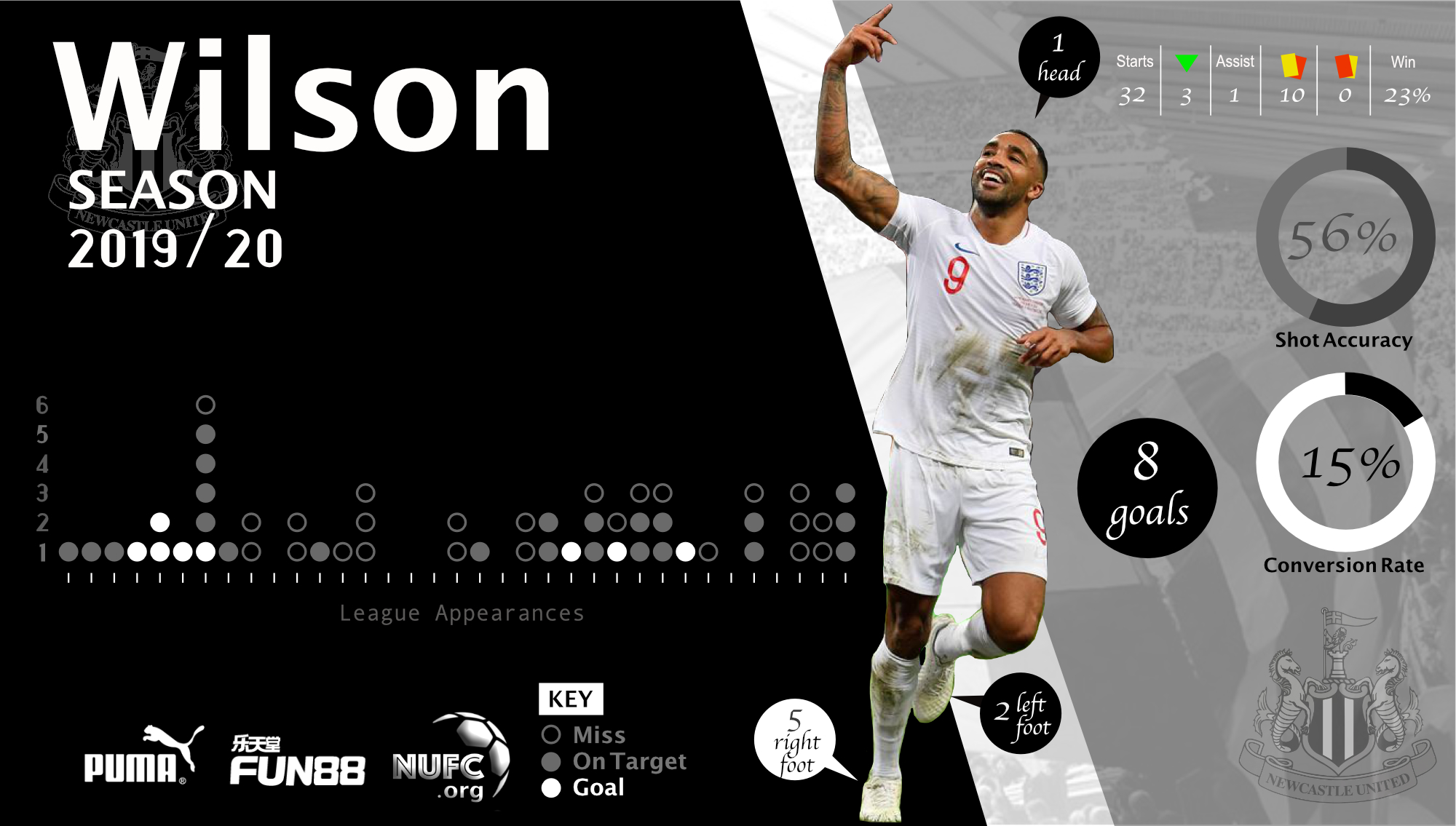 NUFC Infographic - Wilson
