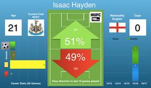 Isaac Hayden: Stats