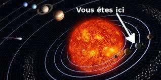 Le systeme solaire et l'astrologie