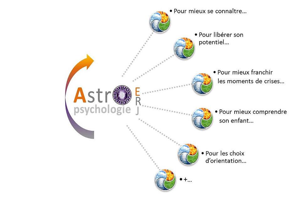 astropsychologie pour