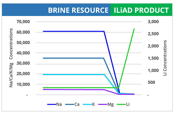 EnergySource Minerals Brine Resource ILiAD Product