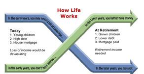 Myth #7: The Theory of Decreasing Responsibility