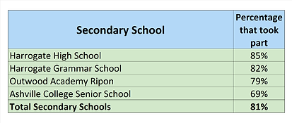 Secondary Leaderboard 8th October.png