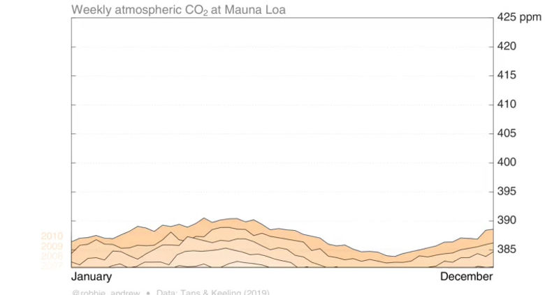 Weekly atmospheric CO2 at Mauna Loa